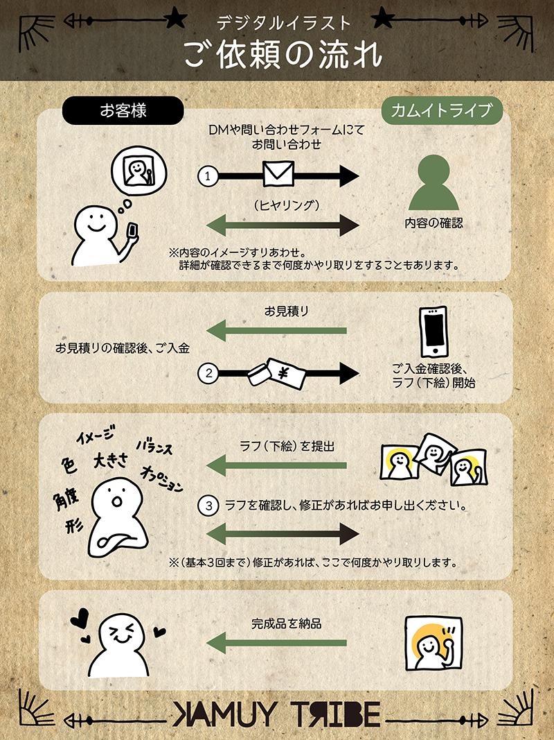 イラスト依頼の流れの図